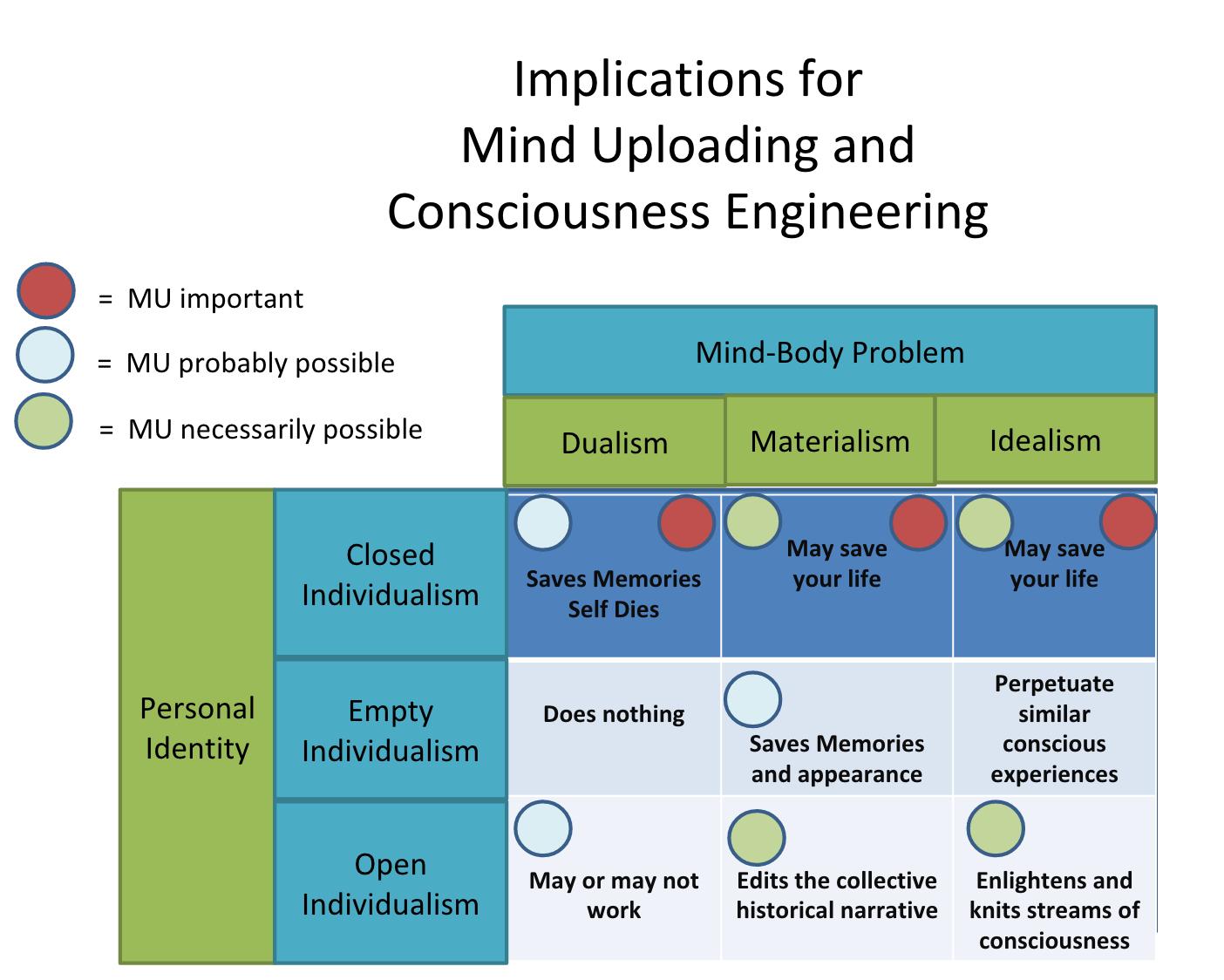 Philosophy of Mind Diagrams | Qualia Computing
