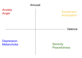The valence-arousal dimensional classification of emotions.