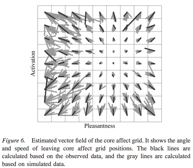 "The ""how fast you are pushed towards your baseline"" vector field."