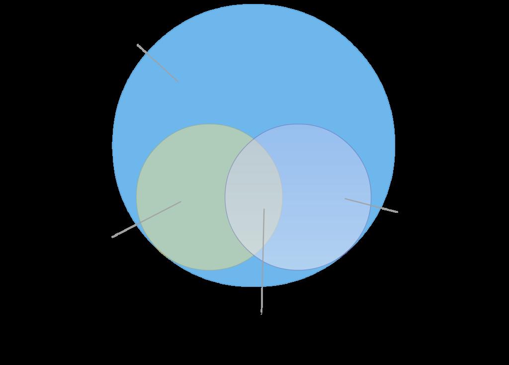 Venn Diagram Nov 1024734 Qualia Computing