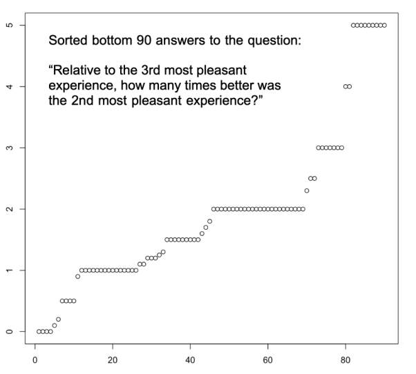 Logarithmic Scales of Pleasure and Pain: Rating, Ranking