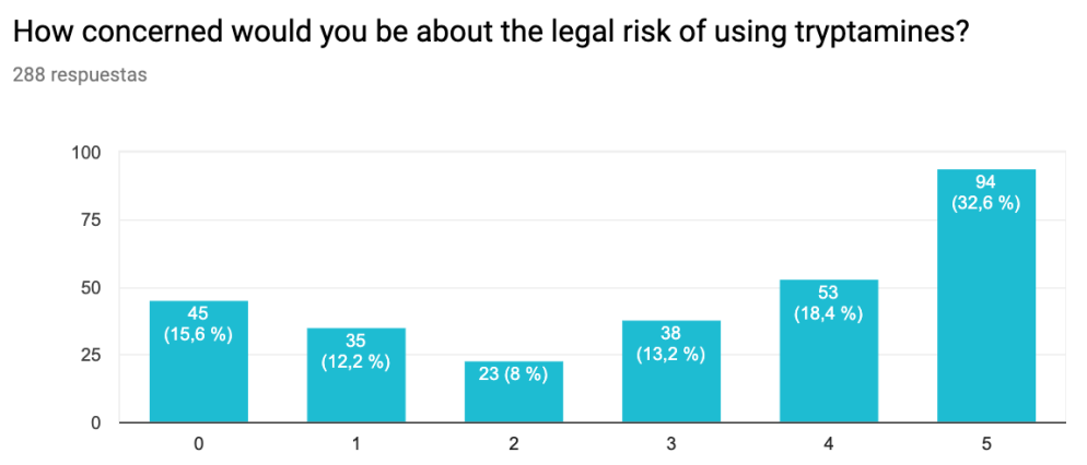 Legal risk. 0 - Not concerned at all, 5 - Extremely concerned